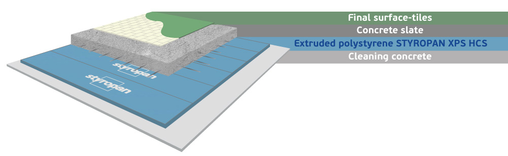 Industrial floor insulation with extruded polystyrene Styropan XPS HCS